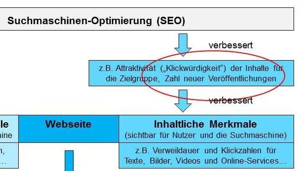 Grafik Klickwürdige Inhalte